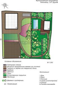 зонирование перед стройкой дома в саду пермь