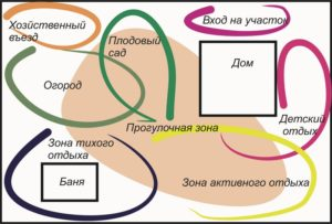 зонирование территории сада пермский край
